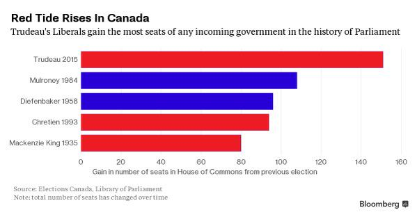 A Resounding Liberal Victory in Canada, Cont'd
