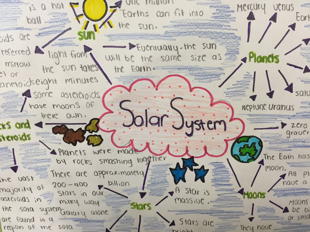 Alice Wigny On Twitter We Used One Of The Thinking Tools Mind - Solar system mind map