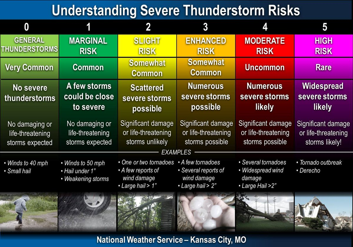 """Know the risk levels! What does """"SLIGHT RISK"""" mean? #tristatewx #INwx #KYwx #ILwx https://t.co/SVeuFDY6DZ"""