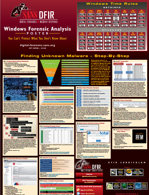 Have you seen the latest version of the #WindowsForensics Analysis #SANSPoster? Get it here https://t.co/pX0FExocN3 https://t.co/3sy1hr3jtl