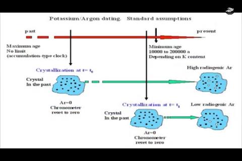 Potassium argon dating how it works