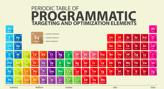 The Periodic Table of #PROGRAMMATIC Elements: https://t.co/8oKwS4PEUm ◀️ A great resource from @HeadwayDigital! https://t.co/3RSJAwBZHw