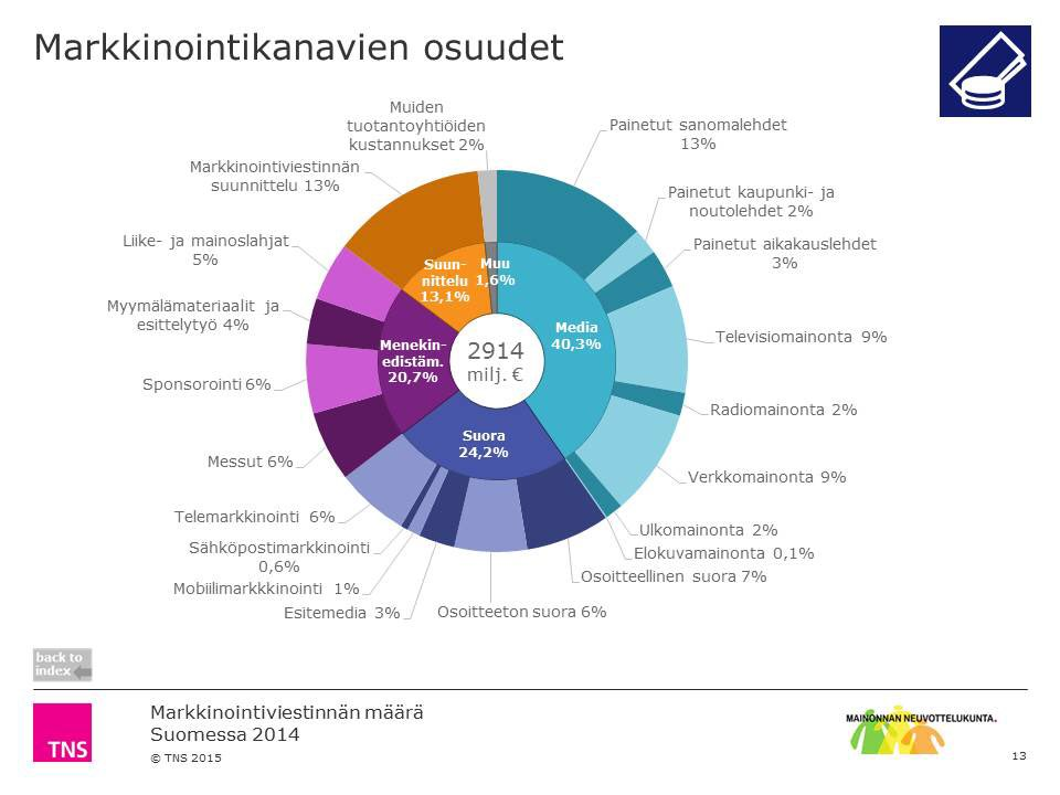 Suomessa investoitiin markkinointiviestintään 2,9 miljardia euroa vuonna 2014 https://t.co/RfDaQ6NLRQ #markkinointi https://t.co/DN6ZTekncQ