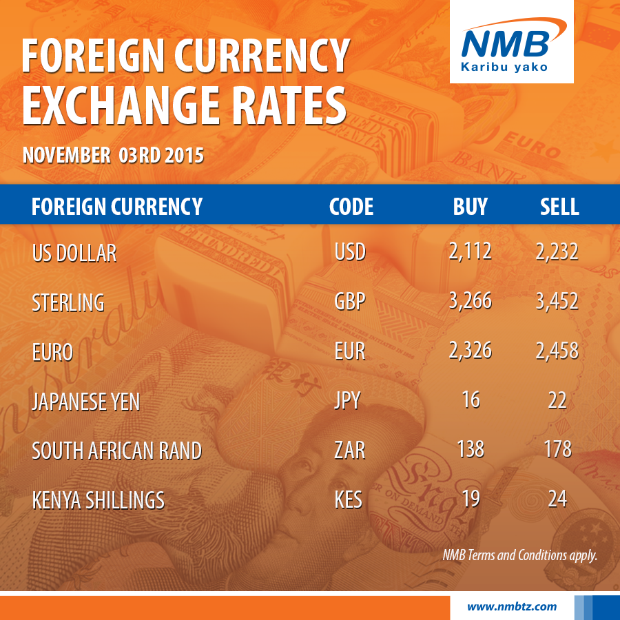 Kenya forex rates today