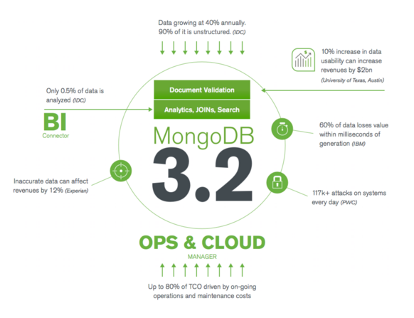 Today we announce #MongoDB 3.2, a #GIANTleap forward. Hear @eliothorowitz's thoughts https://t.co/pk1L7KUd5v https://t.co/YNFVF6Ytx9