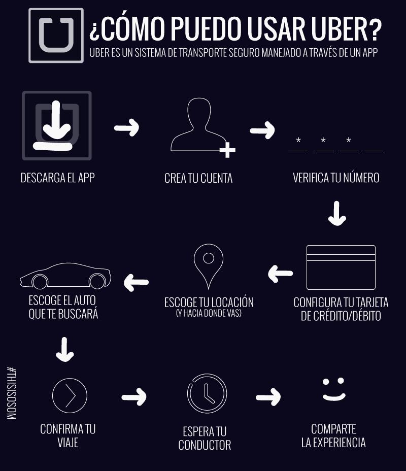 Este gráfico muestra paso por paso cómo usar Uber en República Dominicana
