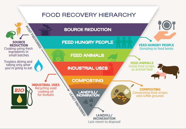 Sodexo Stop Hunger On Twitter Quot Epa Food Recovery