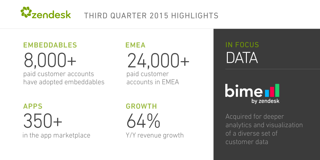 Wowzers. Amazing Q3 for @zendesk, huge thanks to all of our employees, customers, and partners! https://t.co/XDXEFg3BWw