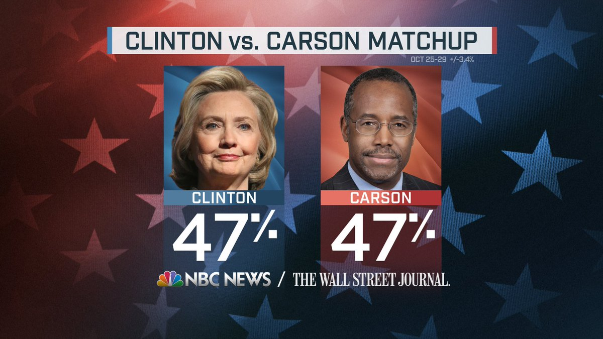 Ben Carson ties Hillary Clinton in leftist skewed NBC poll