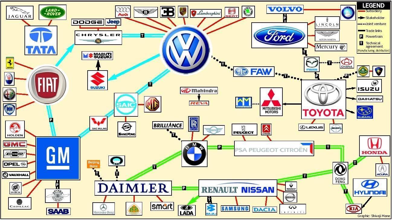 Car Manufacturers Chart Mail