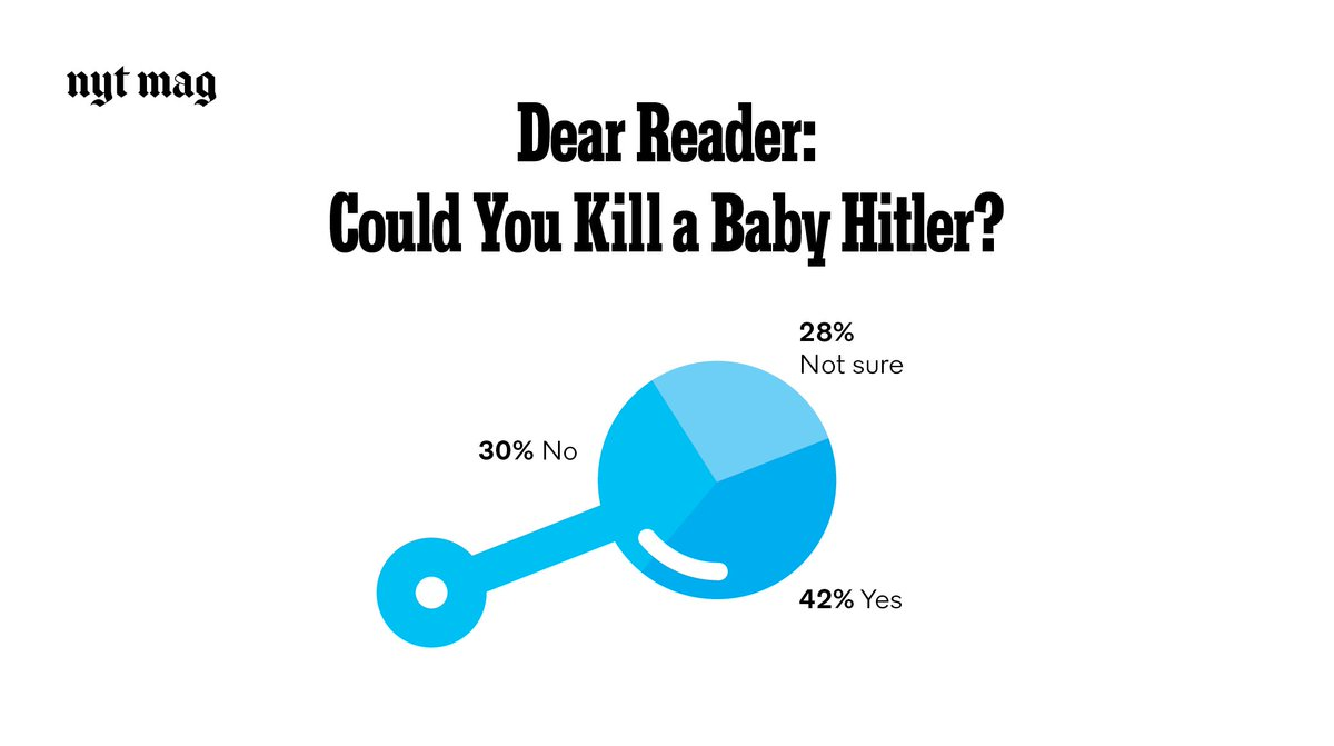 We asked @nytmag readers: If you could go back and kill Hitler as a baby, would you do it? (What's your response?) https://t.co/daatm12NZC