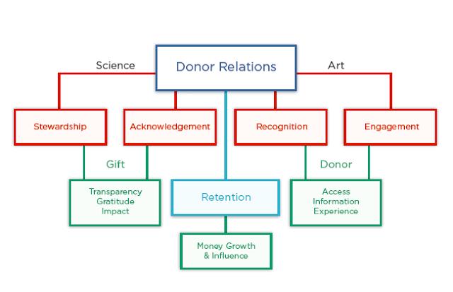 Donor Relations: Where Do I Start? https://t.co/8qtNaSXUhn https://t.co/fpkhTPIRMy