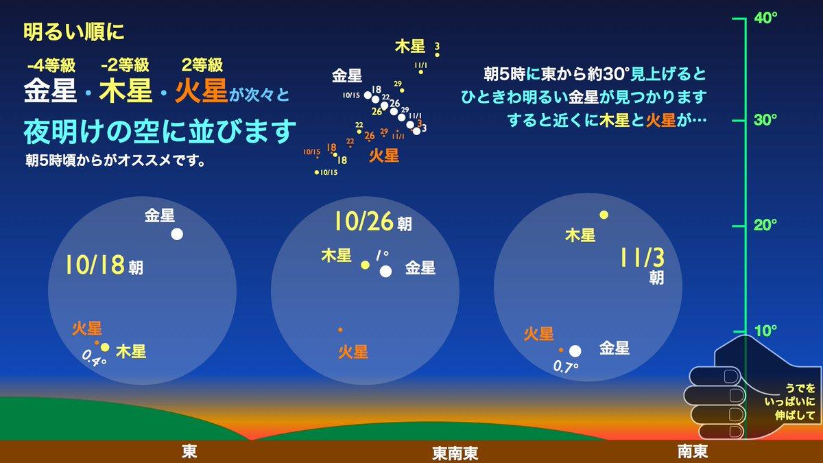 【目覚まし時計は今夜セット】 明日(10/26)の朝、毎朝夜明け前にきれいに見えている金星と木星が一番近づきます。離角は約1°。すぐ近くには火星も見えます。オススメは朝5時過ぎから。 【目覚まし時計は今夜セット】ですよー https://t.co/Qn0IA3AcoP