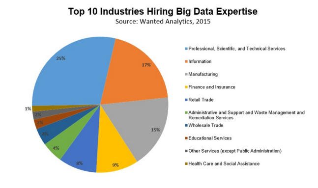 Where Are the Big Data Jobs? --> https://t.co/6AnvNGV0th https://t.co/8ZthCymphH