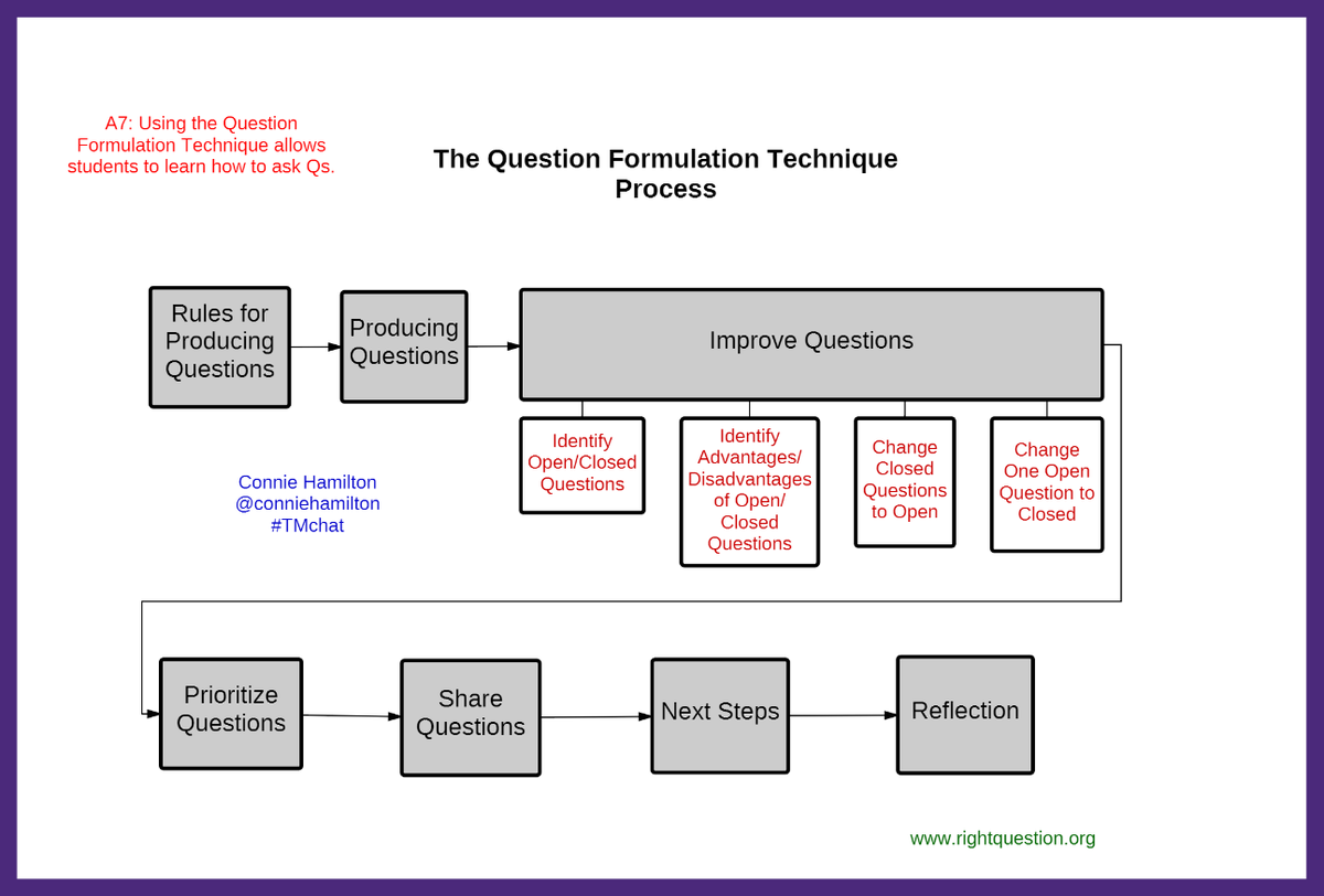 Connie hamilton eds on twitter a7 the question formulation connie hamilton eds on twitter a7 the question formulation technique explicitly teaches learners how to craft quality questions ccuart Images
