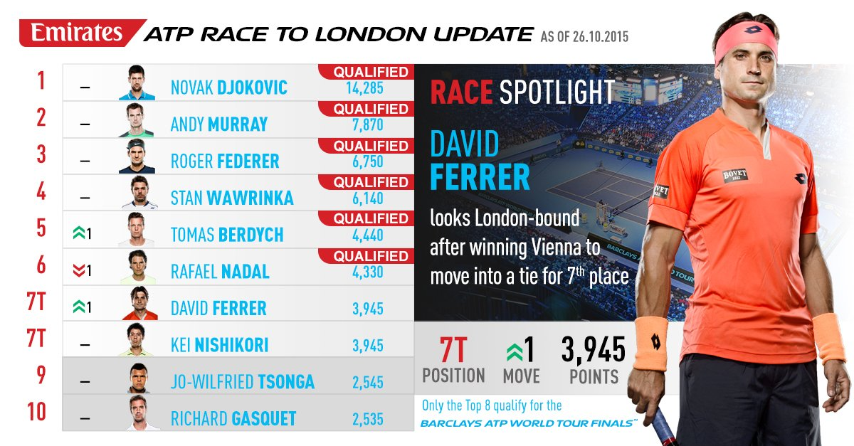 Atp Tour On Twitter Davidferrer87 Is Mover Of The Week In The