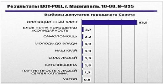 Для проведения выборов в Мариуполе и Красноармейске необходим отдельный закон, - глава ЦИК - Цензор.НЕТ 4482
