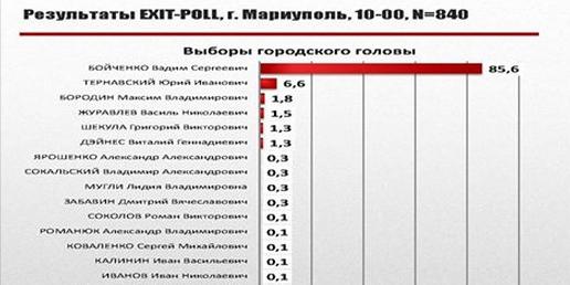 МВД открыло семь уголовных дел за подкуп избирателей на выборах в Киеве - Цензор.НЕТ 7354