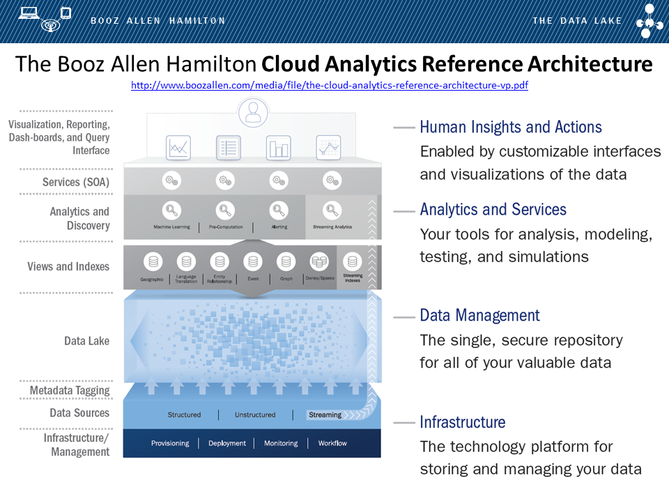 Kirk Borne On Twitter The BoozAllen Cloud Analytics Reference Architecture And DataLake Framework Tco RlHFiAN7Sn BigData