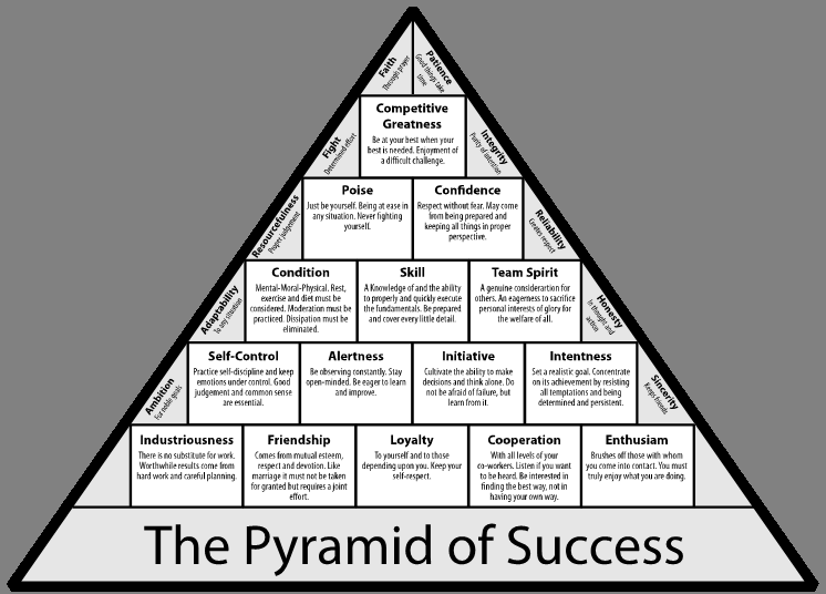 graphic regarding John Wooden Pyramid of Success Printable called Harmony Baseball upon Twitter: \