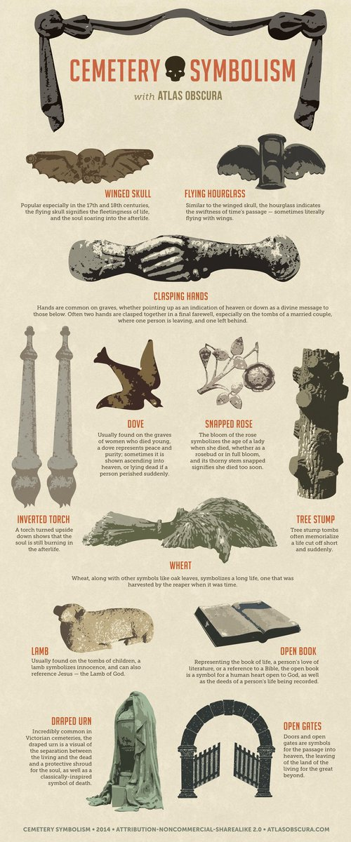 Start your week on a spooOOooky note with @atlasobscura's guide to common cemetery symbols: https://t.co/dORDP1FQio https://t.co/gPBCghsCqT