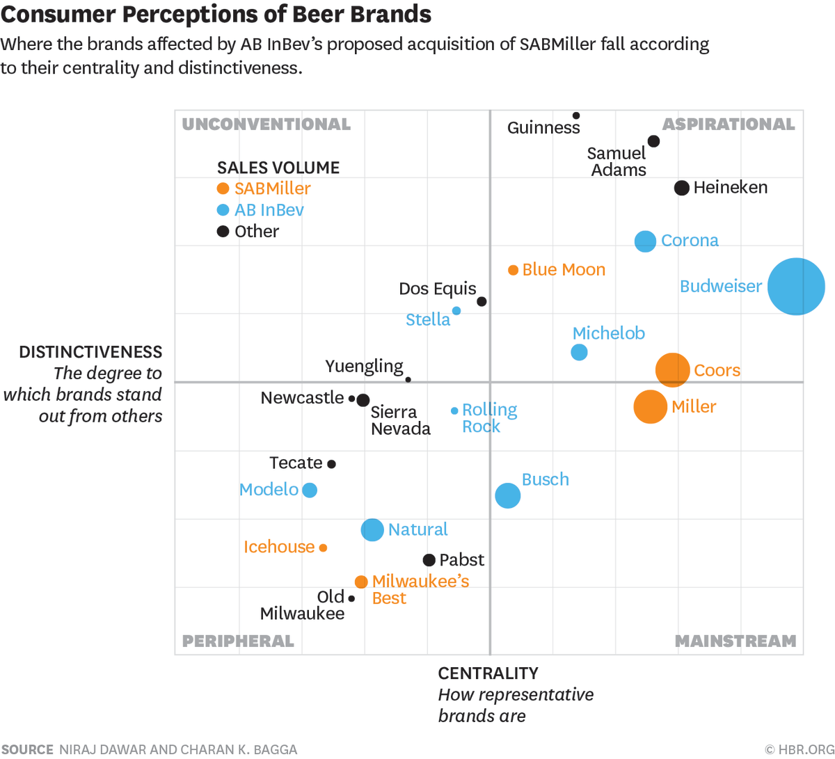 budwiser corporate analysis Situational analysis industry/company overview anheuser busch inbev is currently the world's largest brewing com-pany distributing more than 400 million.