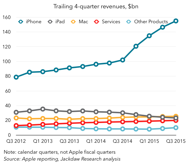 Stark reminder of how much Apple has an iPhone business, and then everything else… https://t.co/iYJG2kJj3L