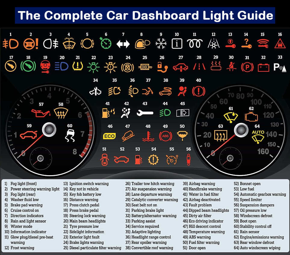 Larry Kim On Twitter Cool Guide  Meanings For Car Warning - Car sign meanings