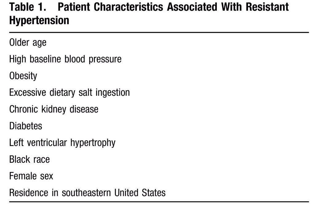 Resistant Hypertension Guidelines ca. 2008 from @American_Heart  RISK FACTORS #NephJC https://t.co/1hbncgffkL https://t.co/PKRKUkK9JV