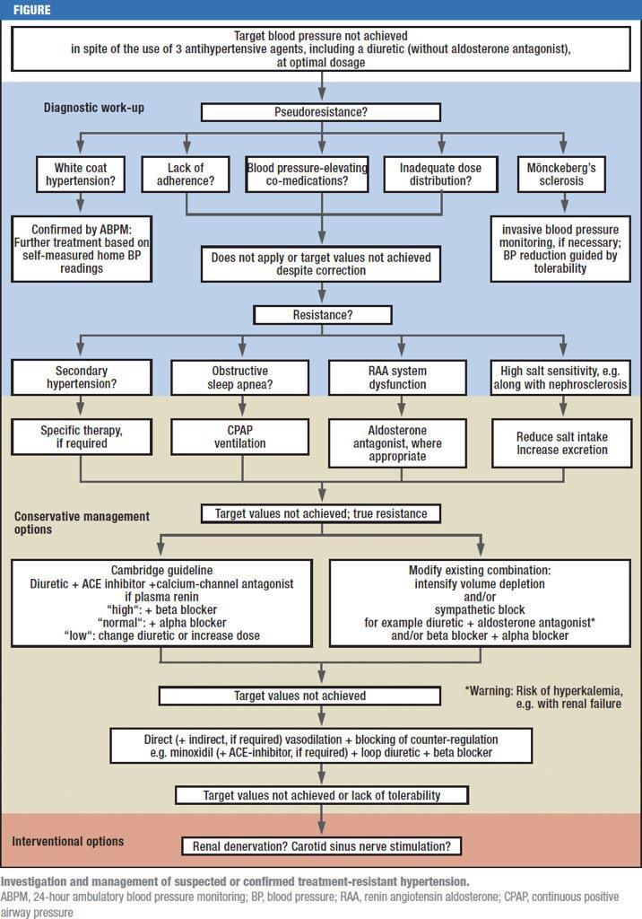Treatment algorithm for resistant hypertension ca. 2014 #Nephpearls #NephJC https://t.co/X0Bk5p70Gu https://t.co/XU11YxnzEb
