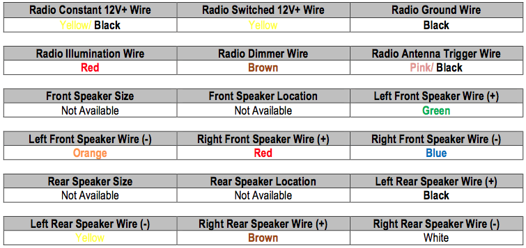 CSYAGVqUcAAk6rU stereo wiring (@radiobuzz48) twitter 2009 hyundai sonata radio wiring diagram at cos-gaming.co