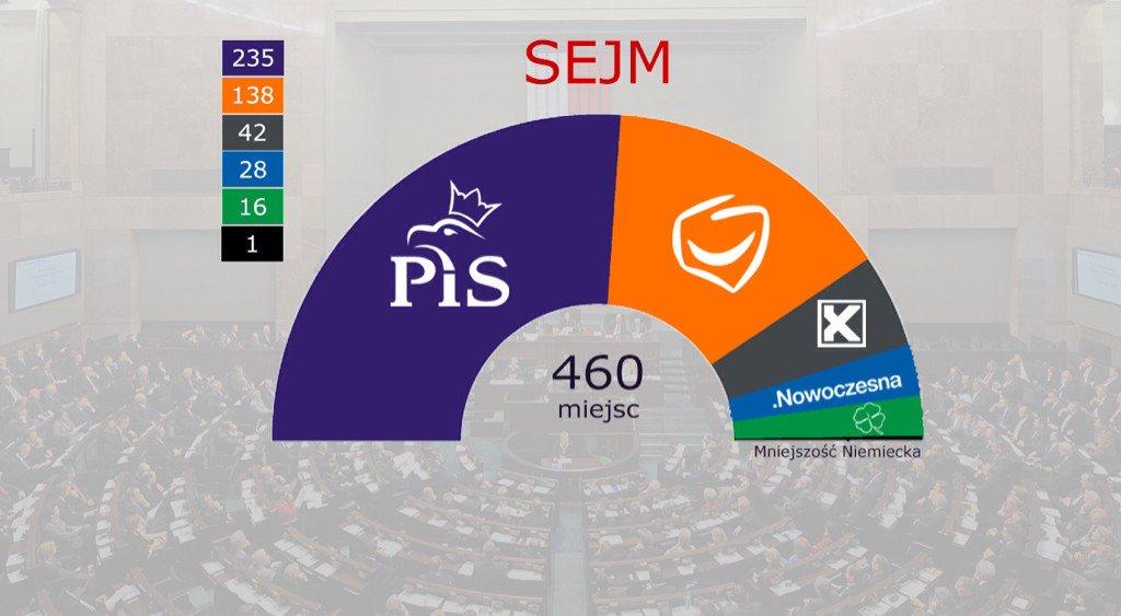 La ripartizione dei seggi nel nuovo Sejm polacco