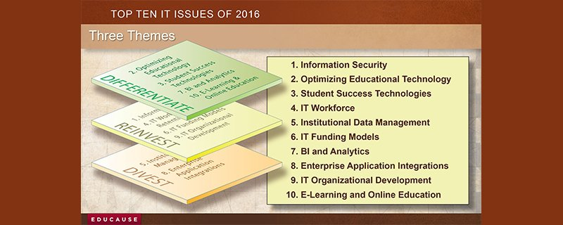 Don't wait, find out what the #Top10ITIssues for 2016 are TODAY: #EDU15 https://t.co/TeYTYrwjER https://t.co/8xyhzQxbI1
