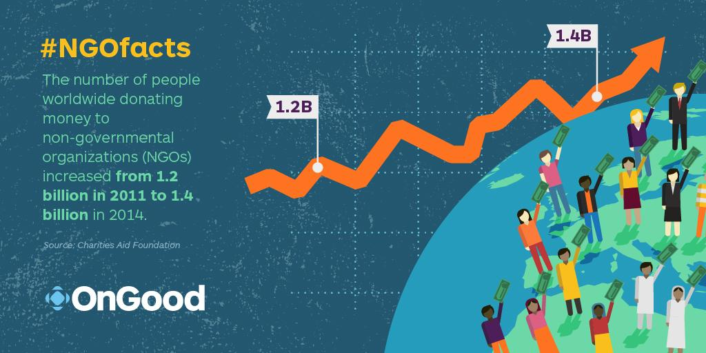 #NGOfacts 1.4 Billion people funded NGOs in 2014. Up from 1.2 Billion in 2011: https://t.co/vD7n2fvPE8 #ISEmbarks https://t.co/mQlLmU8cWQ