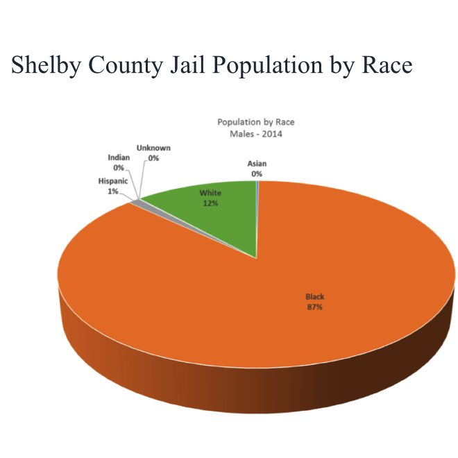 The male population of the Shelby County jail is 87% black. #LMMCB15 https://t.co/llVbN6cud6