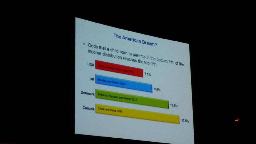 "Your chances of achieving the ""American Dream"" is almost 2 x as high if in Canada rather than the US #Equity2015 https://t.co/mRUqigqagF"