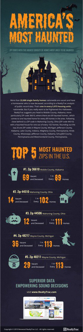 Where are the REAL haunted houses? Check here! #Halloween #Halloween2015 https://t.co/hvp7PagJ9s
