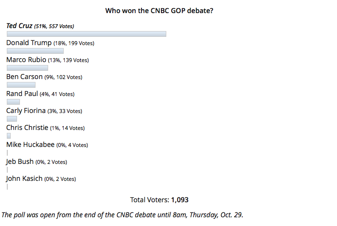 Who won #CNBCGOPDebate? Majority of people taking part in survey said… @TedCruz: https://t.co/Sg83QGLGGT https://t.co/O8VQ5SAsvv