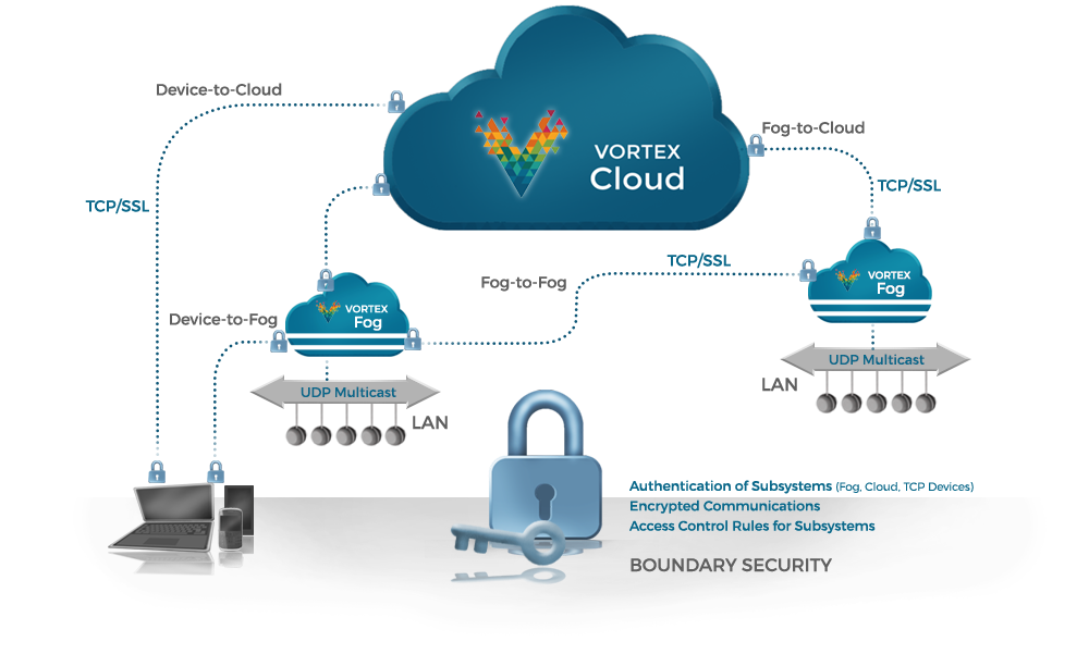 Thanks to @IIConsortium for a great #TweetChat on #IIoT #Security - #PrismTech #IICSecurity #VortexDDS https://t.co/gY2ic9vyZa