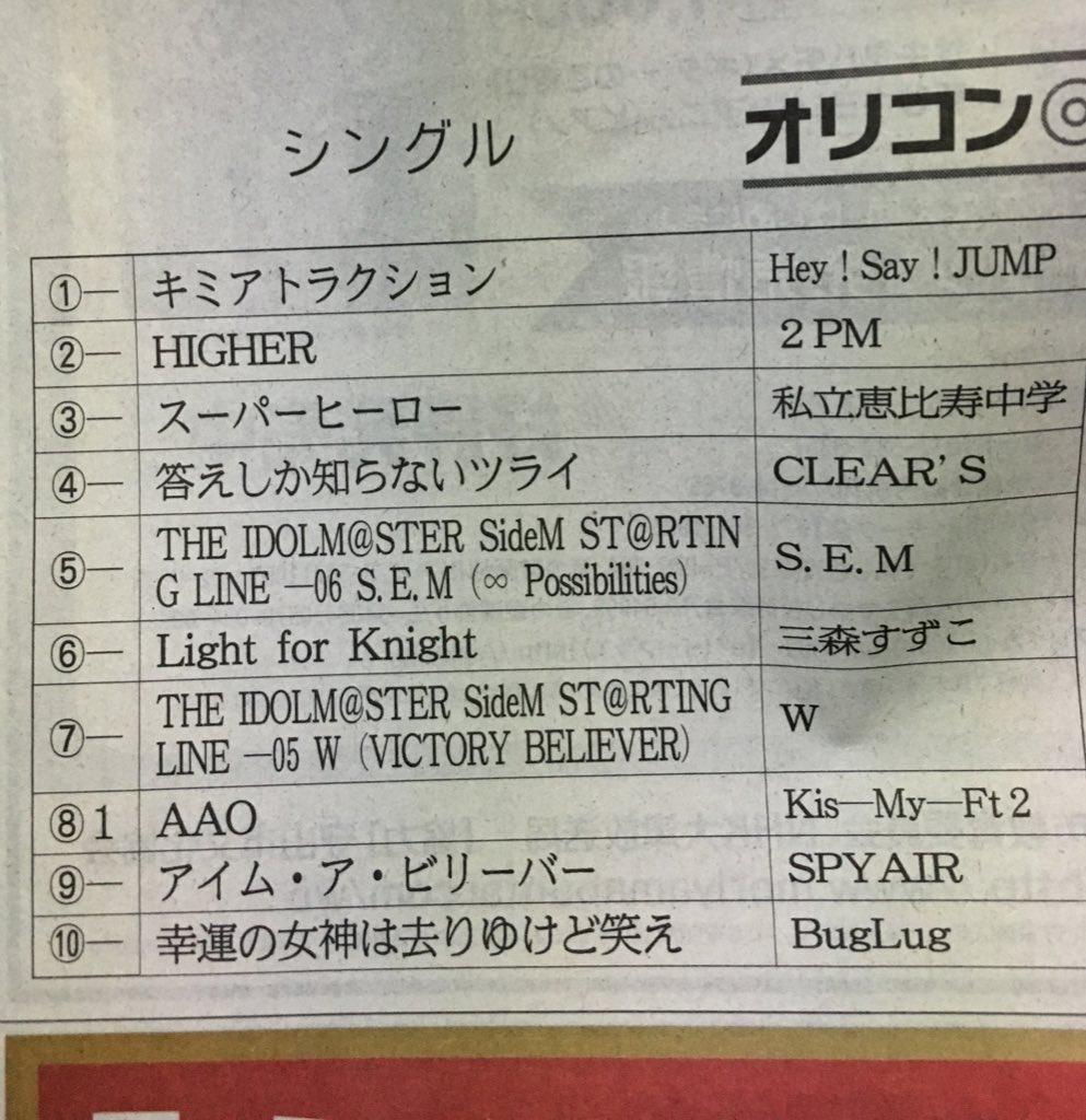 2015年10月30日の産経新聞朝刊より。S.E.MとWの名前が新聞載ったよ。S.E.MとWとプロデューサーさん、おめでとうございます! https://t.co/PkteEe2cC7