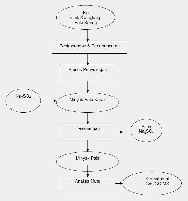 Muamar qadaavi on twitter diagram alir proses penyulingan minyak 1127 am 30 oct 2015 ccuart Gallery