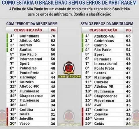 Veja como estaria a classificação do Brasileirão sem os graves erros de arbitragem!