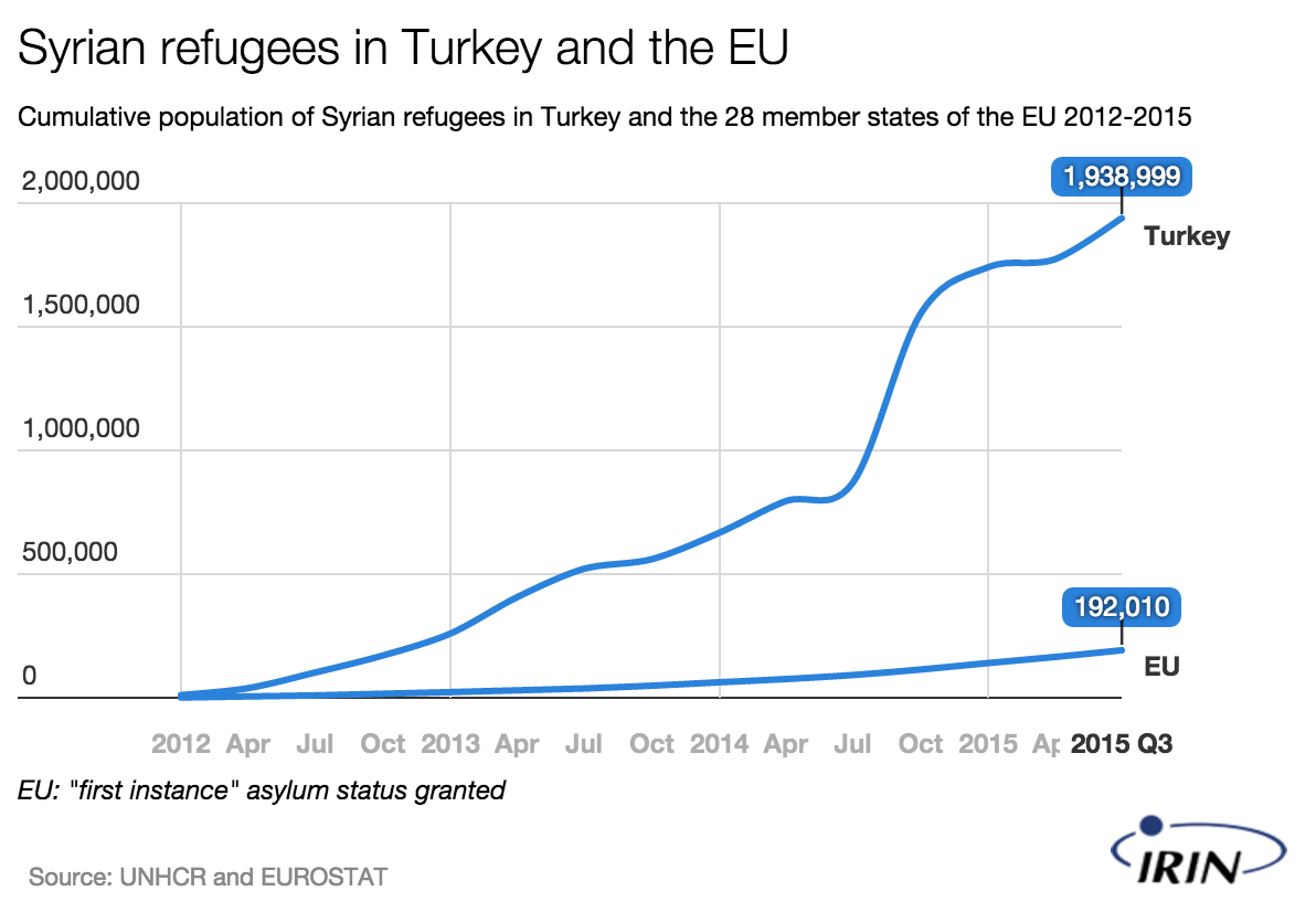 Turkey is hosting ten times more Syrian refugees than the 28 member states of the @EU https://t.co/XtlPNcug2C https://t.co/ZE8B8nzKeS