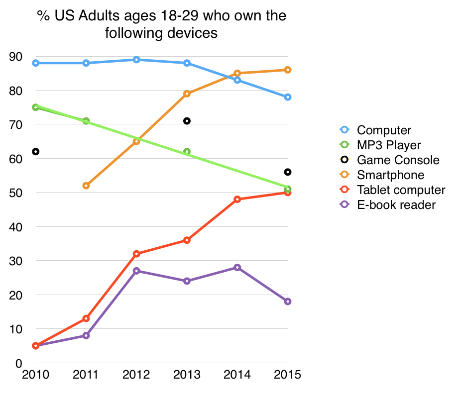 Young Americans are abandoning computers, MP3 players, game consoles and ebook readers. https://t.co/Vc9HPe7OoV