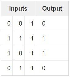 Neural Net inputs/output