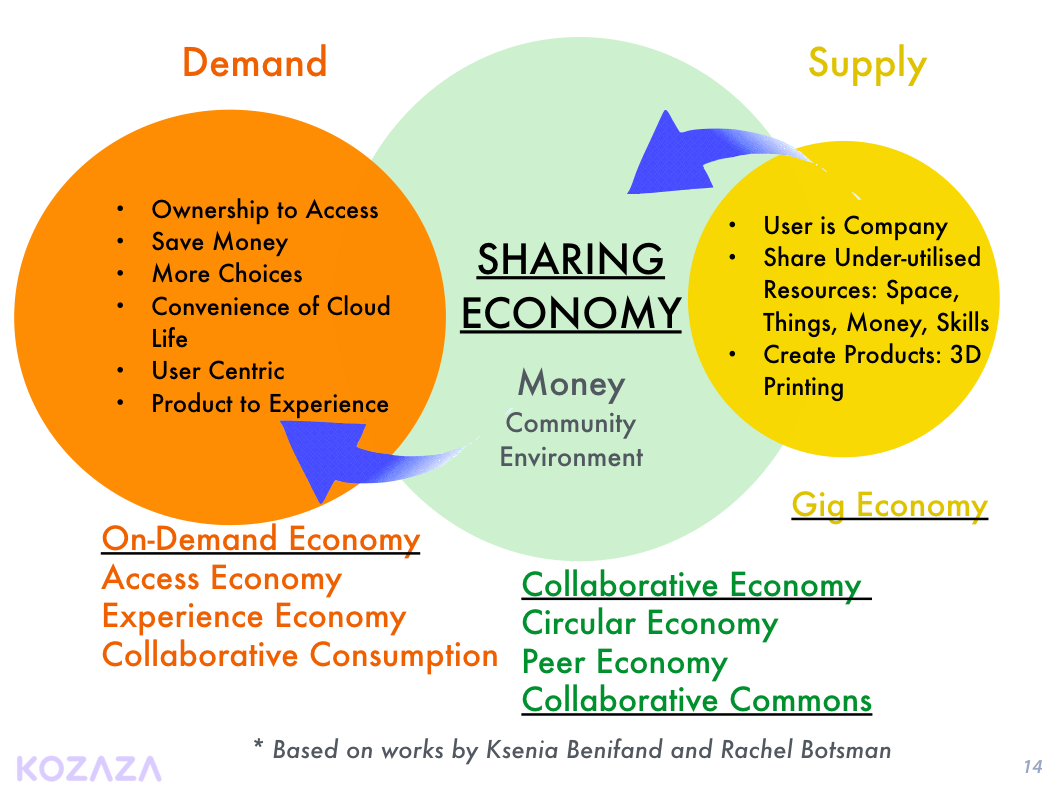 Definition of many 'economies' related to the Sharing Economy.  #Ondemand #Gigeconomy #SharingEconomy #공유경제 https://t.co/AswCiHJczb