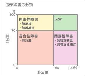 肺 疾患 性 拘束 換気障害(閉塞性換気障害と拘束性換気障害)