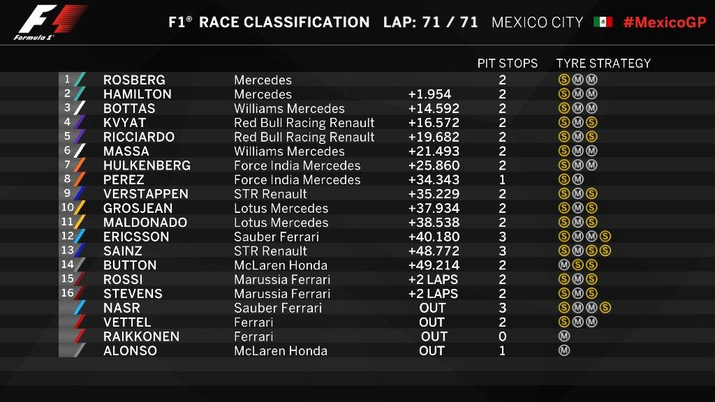 Posiciones Gran Premio de México