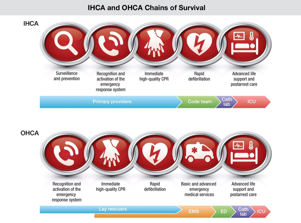 aha cpr guidelines 2015 chart