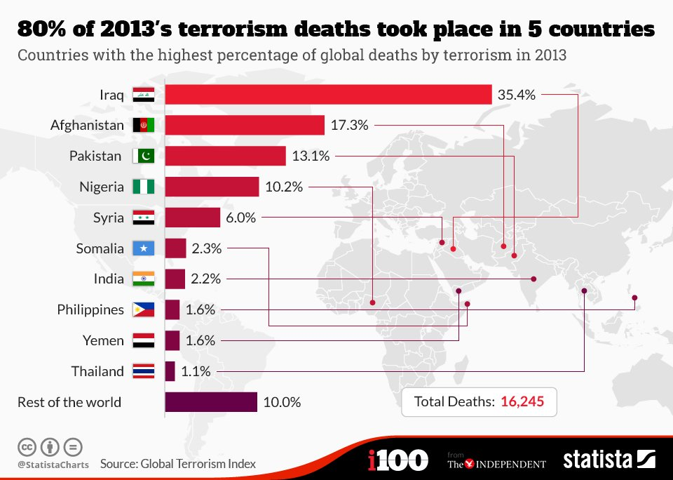 terrorism stats in pakistan